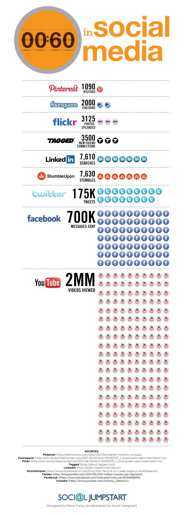 A Social Media Minute