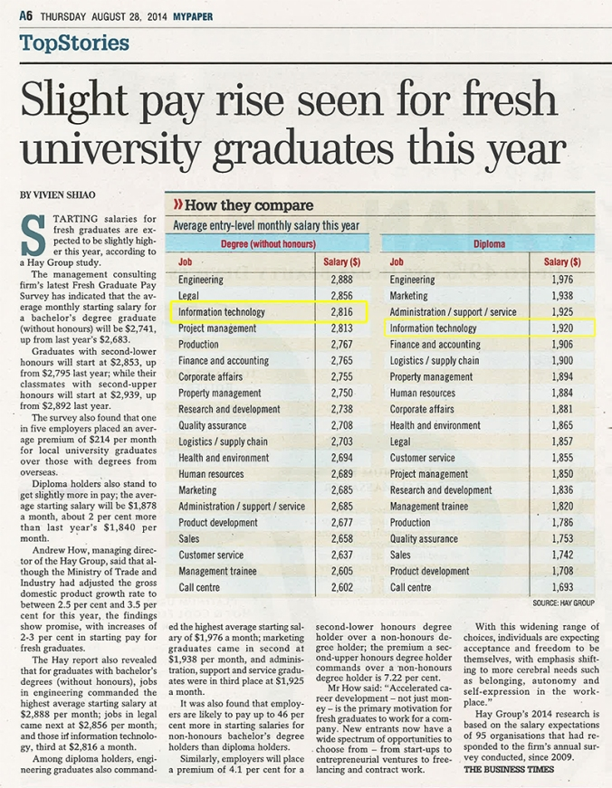 My Paper - Slight pay rise